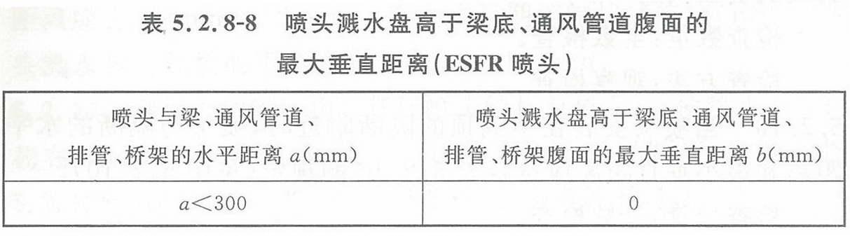 表5.2.8-8 喷头溅水盘高于梁底、通风管道腹面的最大垂直距离(ESFR喷头)