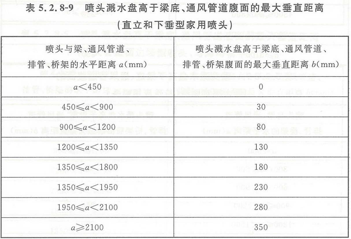 表5.2.8-9 喷头溅水盘高于梁底、通风管道腹面的最大垂直距离(直立和下垂型家用喷头)