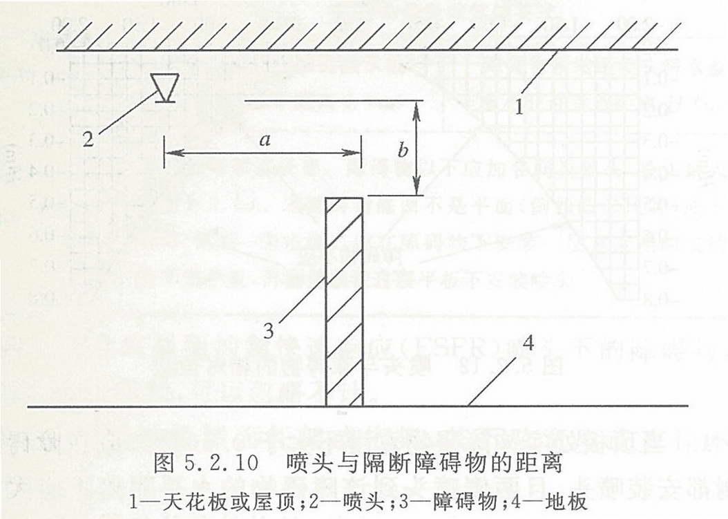图5.2.10 喷头与隔断障碍物的距离