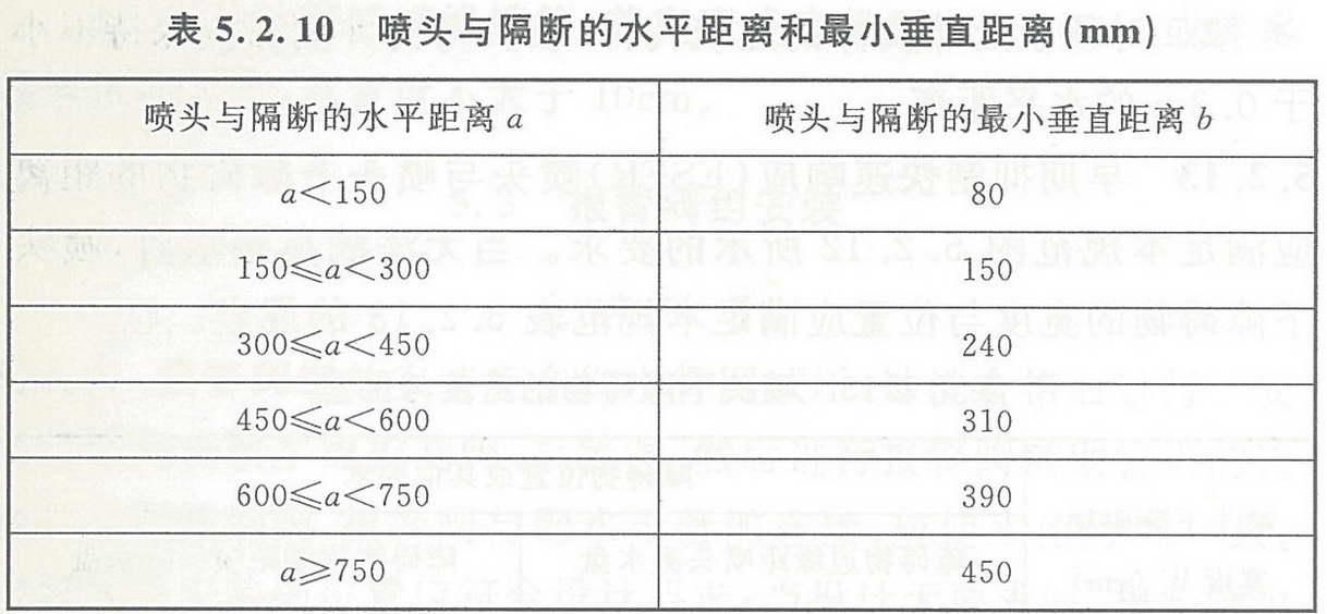 表5.2.10 喷头与隔断的水平距离和最小垂直距离(mm)