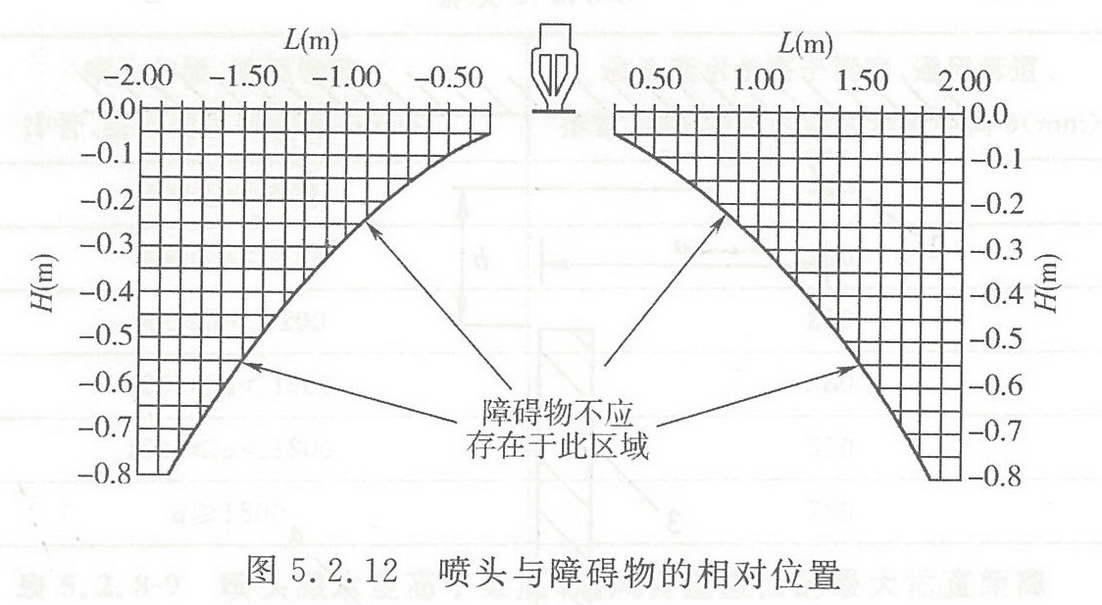 图5.2.12 喷头与障碍物的相对位置