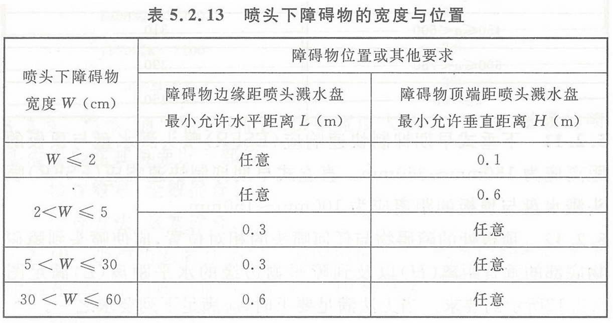 表5.2.13 喷头下障碍物的宽度与位置