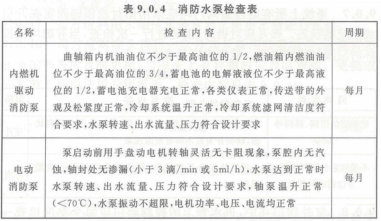 表9.0.4 消防水泵检查表
