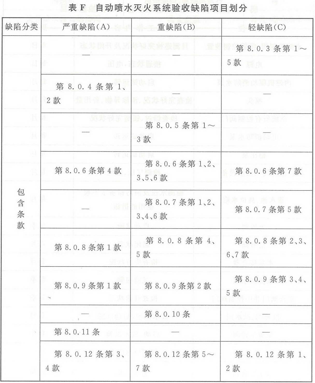 表F 自动喷水灭火系统验收缺陷项目划分