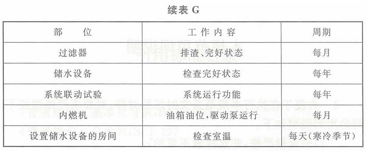 表G 自动喷水灭火系统维护管理工作检查项目