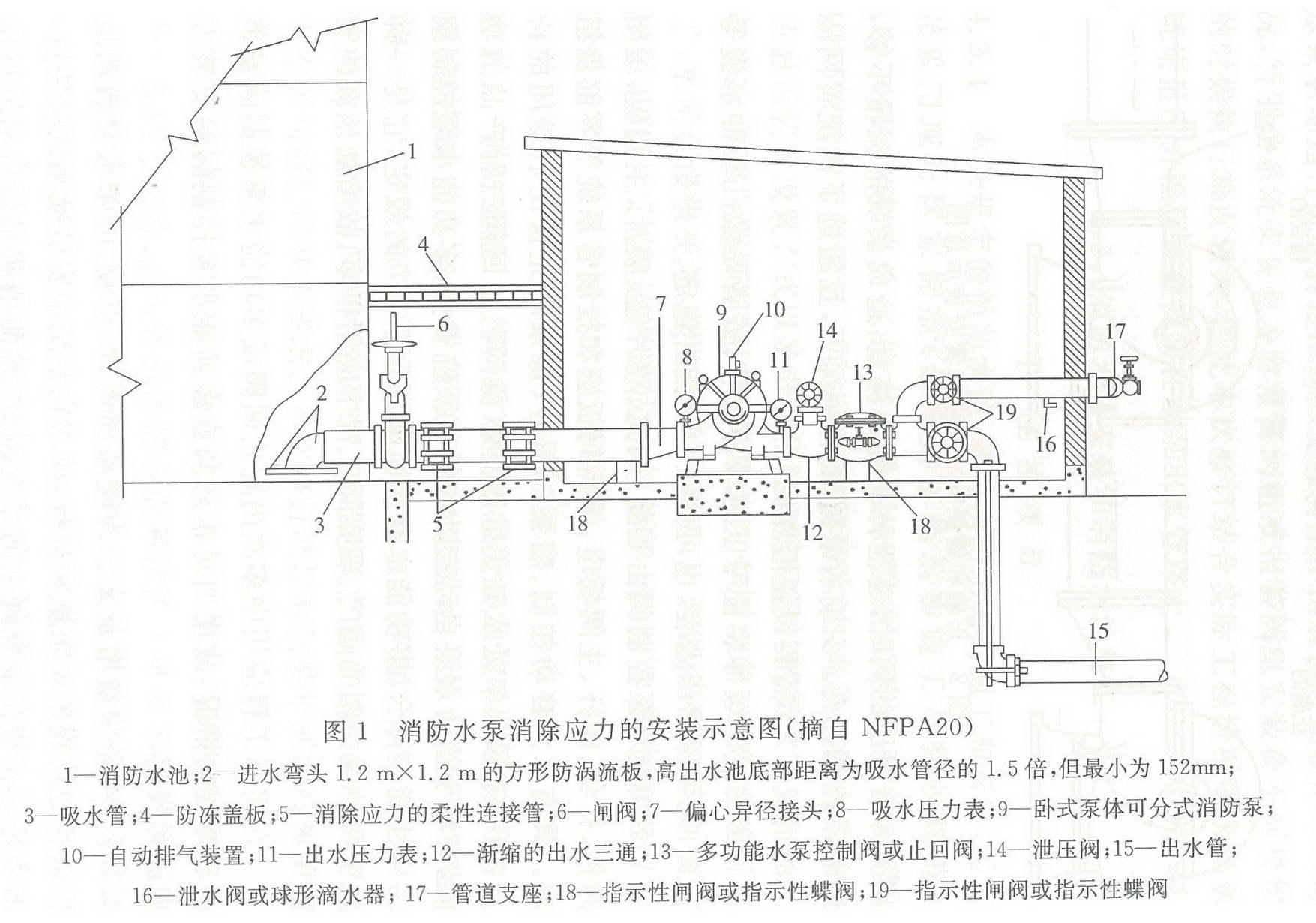 图1 消防水泵消除应力的安装示意图(摘自NFPA20)