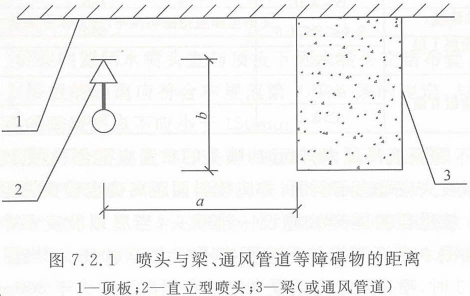 喷头与梁、通风管道等障碍物的距离(mm)