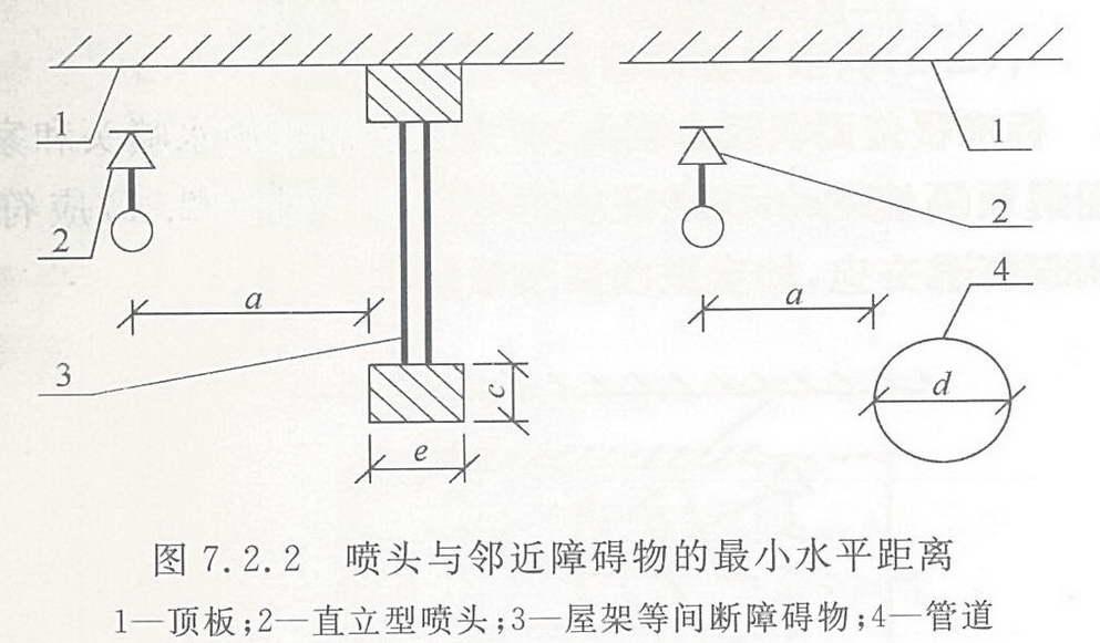 喷头与邻近障碍物的最小水平距离(mm)