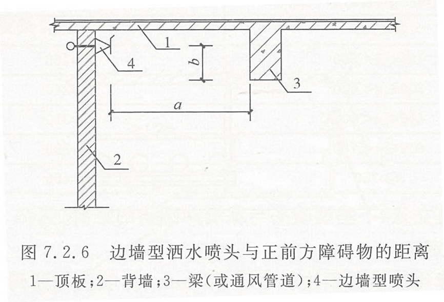 边墙型洒水喷头与正前方障碍物的距离(mm)