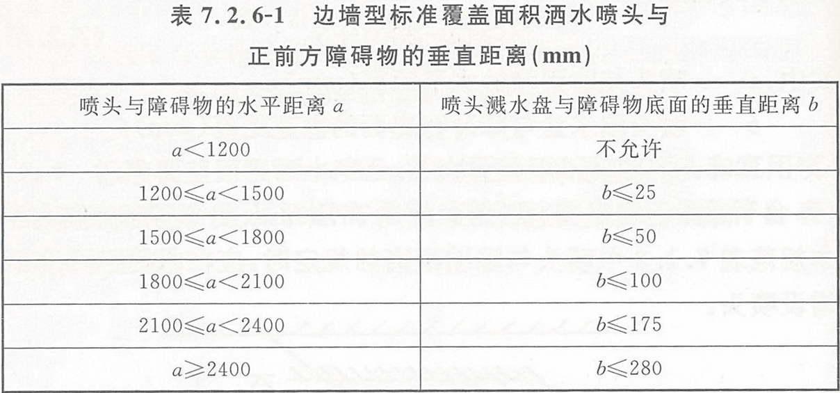 边墙型标准覆盖面积洒水喷头与正前方障碍物的垂直距离(mm)
