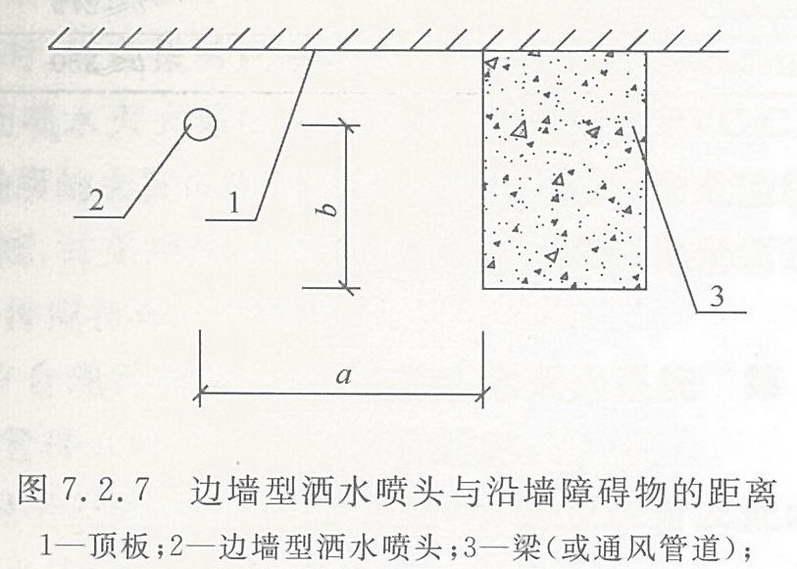 边墙型洒水喷头与沿墙障碍物的距离