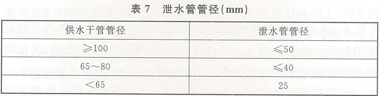 泄水管管径(mm)
