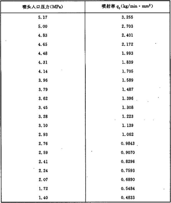 附表F-1 高压系统单位等效孔口面积的喷射率