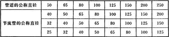 表7.3.2 节流管的公称直径(mm)