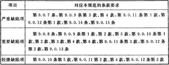 表9.0.16 水喷雾灭火系统验收缺陷项目划分