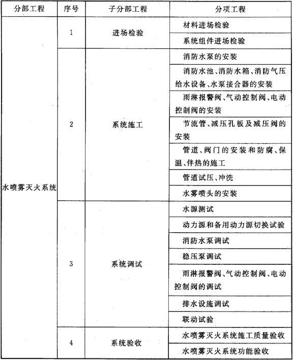 表B 水喷雾灭火系统工程划分