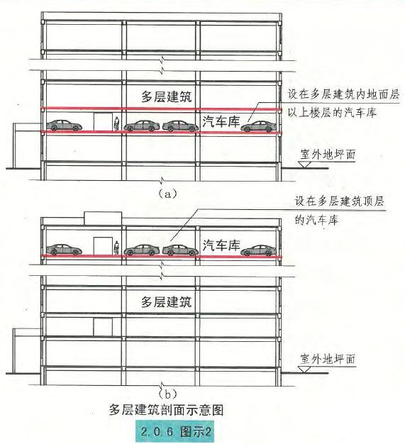 多层建筑剖面示意图