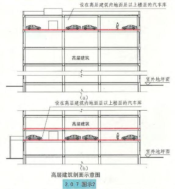 高层建筑剖面示意图