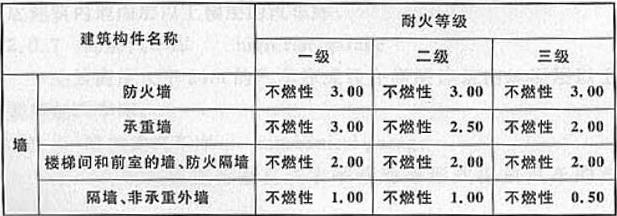 表3.0.2 汽车库、修车库构件的燃烧性能和耐火极限(h)