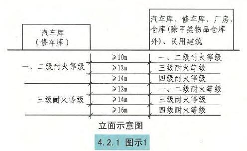 4.2.1图示1