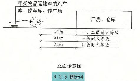 4.2.5图示4