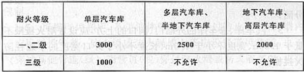 表5.1.1 汽车库防火分区的最大允许建筑面积(m2)