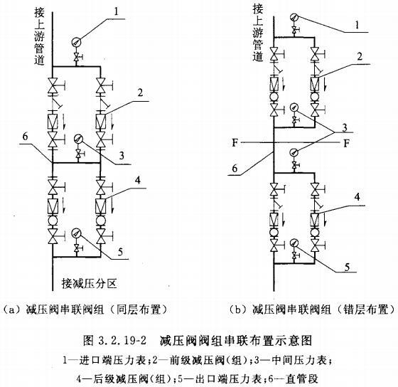 减压阀阀组串联布置示意图