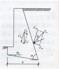 图6.7.5-1 挡土墙抗滑稳定验算示意