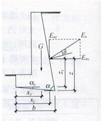 图6.7.5-2 挡土墙抗倾覆稳定验算示意