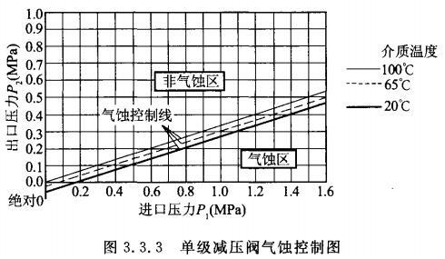 单级减压阀气蚀控制图