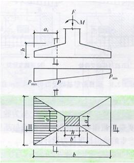 图8.2.11 矩形基础底板的计算示意