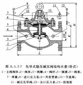 先导式稳压减压阀结构示意(卧式)