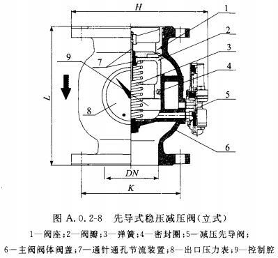 先导式稳压减压阀(立式)
