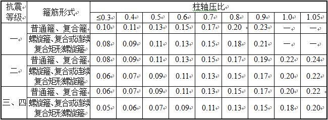 表6.3.9 柱箍筋加密区的箍筋最小配箍特征值