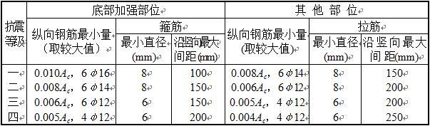 表6.4.5-2 抗震墙构造边缘构件的配筋要求