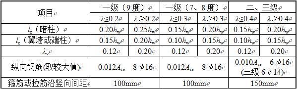表6.4.5-3 抗震墙约束边缘构件的范围及配筋要求