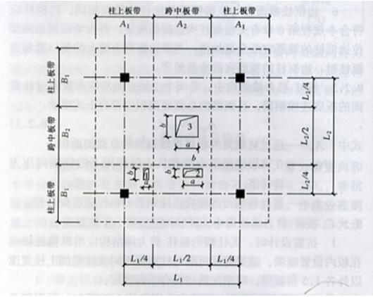 图8.2.4 无梁楼板开洞要求
