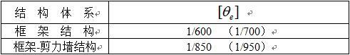 表4.4.1 异型柱结构弹性层间位移角限值