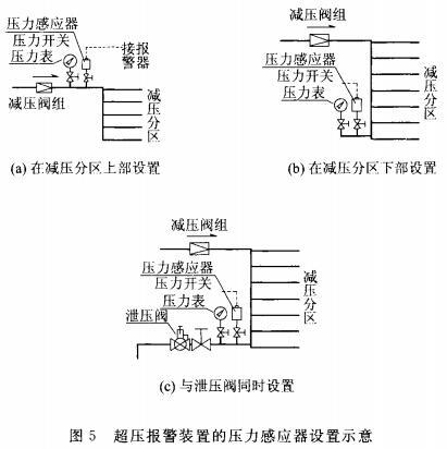 超压报警装置的压力感应器设置示意