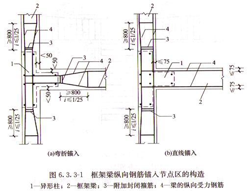 图6.3.3-1 框架梁纵向钢筋锚入节点区的构造