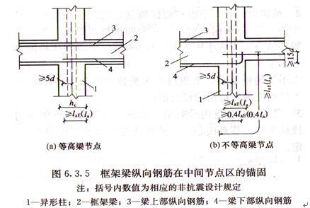 图6.3.5 框架梁纵向钢筋在中间节点区的锚固