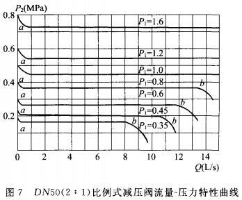 DN50(2:1)比例式减压阀流量-压力特性曲线