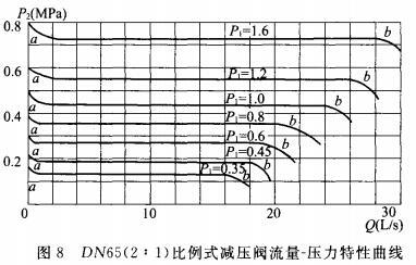 DN65(2:1)比例式减压阀流量-压力特性曲线