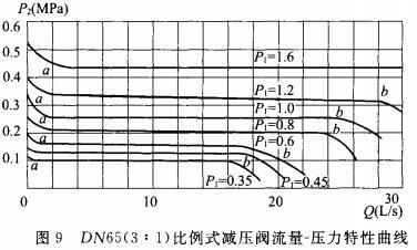 DN65(3:1)比例式减压阀流量-压力特性曲线