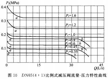 DN65(4:1)比例式减压阀流量-压力特性曲线