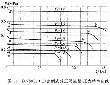 DN80(2:1)比例式减压阀流量-压力特性曲线