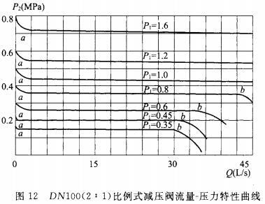 DN100(2:1)比例式减压阀流量-压力特性曲线