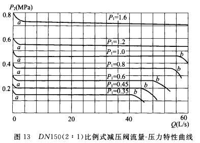 DN150(2:1)比例式减压阀流量-压力特性曲线