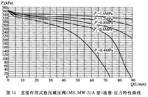 直接作用式稳压减压阀(MS、MW-20A型)流量-压力特性曲线
