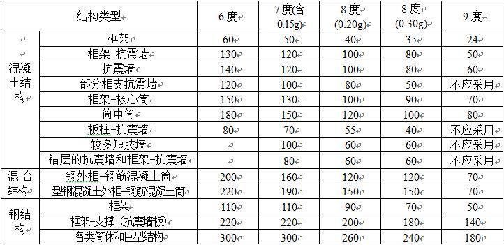 表一、房屋高度(m)超过下列规定的高层建筑工程